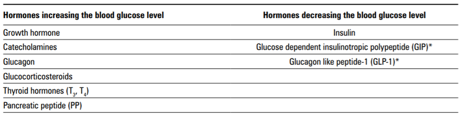 Glucose is the main energetic substrate in a human organism